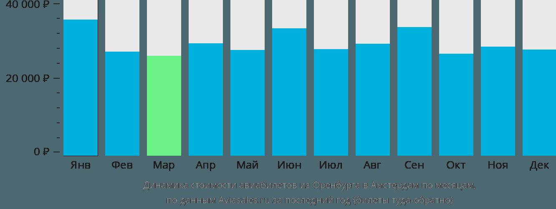 Динамика стоимости авиабилетов из Оренбурга в Амстердам по месяцам