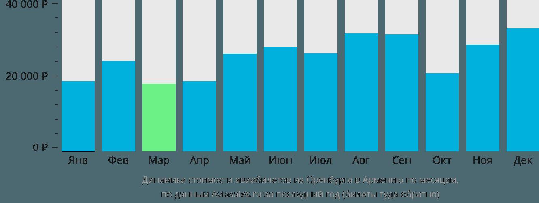 Динамика стоимости авиабилетов из Оренбурга в Армению по месяцам