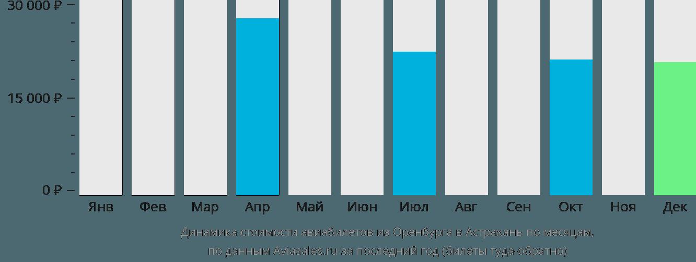 Динамика стоимости авиабилетов из Оренбурга в Астрахань по месяцам