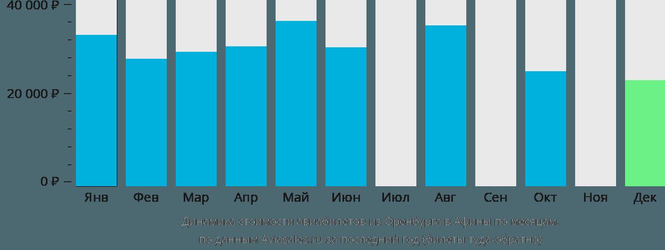 Динамика стоимости авиабилетов из Оренбурга в Афины по месяцам