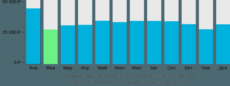 Динамика стоимости авиабилетов из Оренбурга в Анталью по месяцам