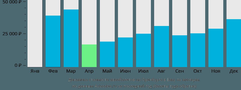 Динамика стоимости авиабилетов из Оренбурга в Баку по месяцам