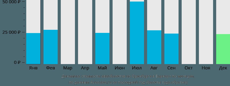 Динамика стоимости авиабилетов из Оренбурга в Барнаул по месяцам