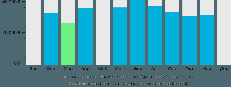 Динамика стоимости авиабилетов из Оренбурга в Барселону по месяцам