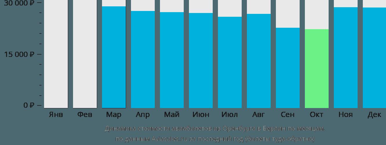 Динамика стоимости авиабилетов из Оренбурга в Берлин по месяцам