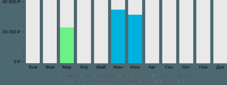 Динамика стоимости авиабилетов из Оренбурга в Болгарию по месяцам