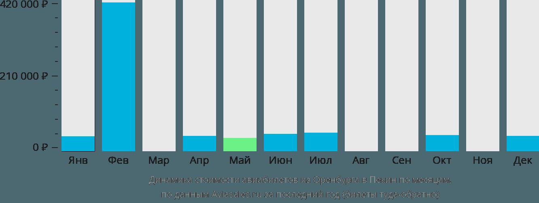 Динамика стоимости авиабилетов из Оренбурга в Пекин по месяцам