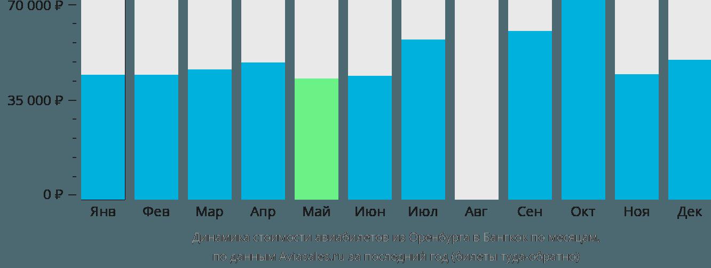Динамика стоимости авиабилетов из Оренбурга в Бангкок по месяцам