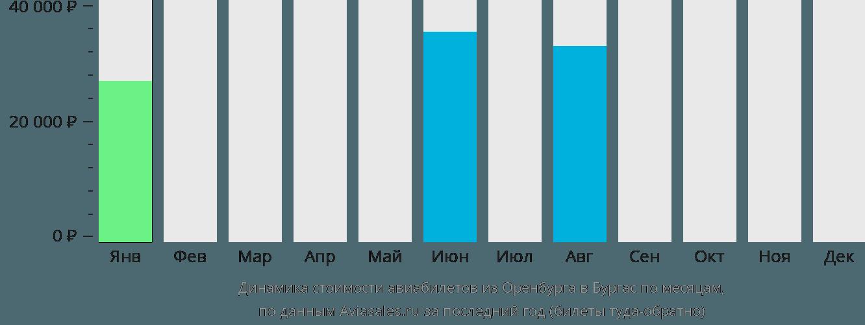 Динамика стоимости авиабилетов из Оренбурга в Бургас по месяцам