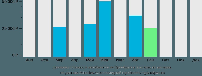 Динамика стоимости авиабилетов из Оренбурга в Брюссель по месяцам