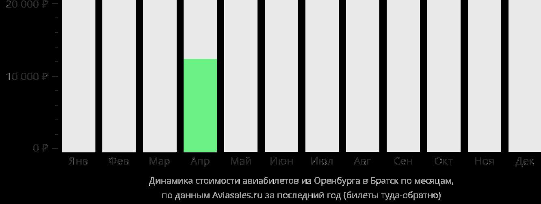 Динамика стоимости авиабилетов из Оренбурга в Братск по месяцам