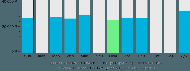 Динамика стоимости авиабилетов из Оренбурга в Будапешт по месяцам