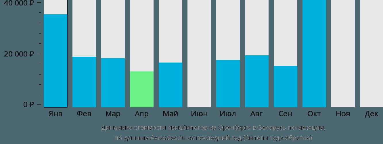 Динамика стоимости авиабилетов из Оренбурга в Беларусь по месяцам