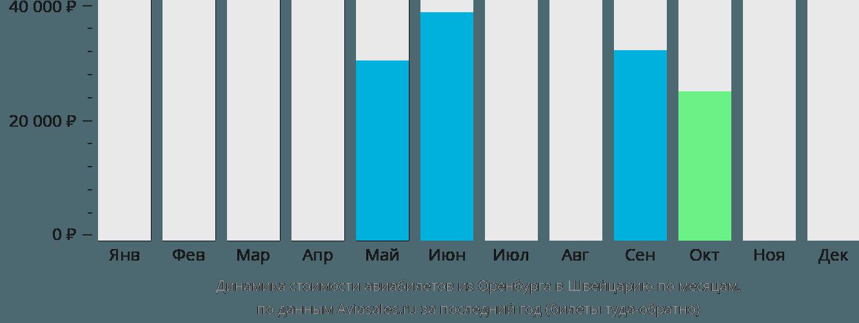 Динамика стоимости авиабилетов из Оренбурга в Швейцарию по месяцам