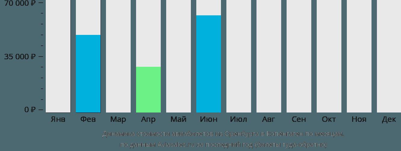 Динамика стоимости авиабилетов из Оренбурга в Копенгаген по месяцам