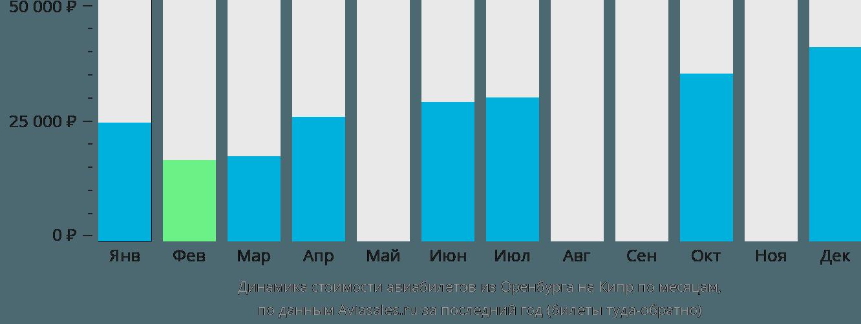 Динамика стоимости авиабилетов из Оренбурга на Кипр по месяцам