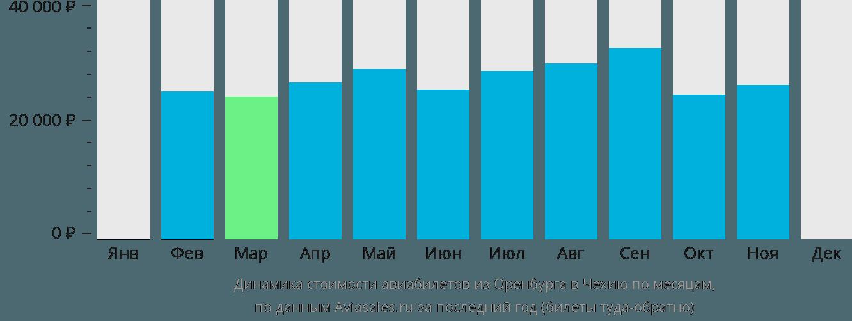 Динамика стоимости авиабилетов из Оренбурга в Чехию по месяцам
