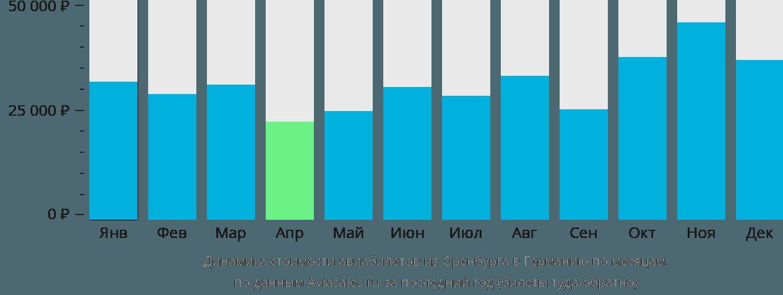 Динамика стоимости авиабилетов из Оренбурга в Германию по месяцам