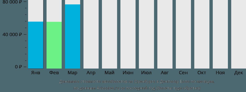 Динамика стоимости авиабилетов из Оренбурга в Денпасар Бали по месяцам