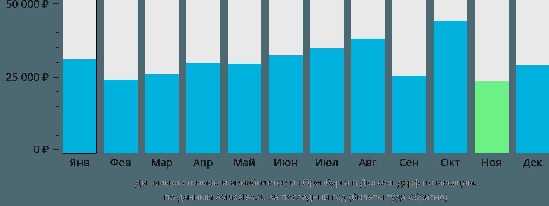 Динамика стоимости авиабилетов из Оренбурга в Дюссельдорф по месяцам