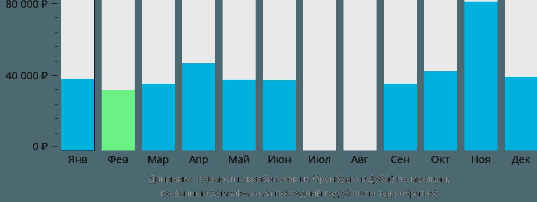 Динамика стоимости авиабилетов из Оренбурга в Дубай по месяцам