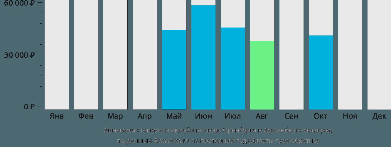 Динамика стоимости авиабилетов из Оренбурга в Душанбе по месяцам