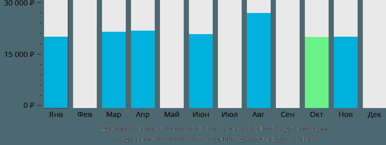 Динамика стоимости авиабилетов из Оренбурга в Белгород по месяцам