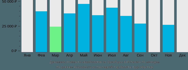 Динамика стоимости авиабилетов из Оренбурга в Испанию по месяцам