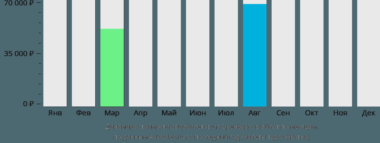 Динамика стоимости авиабилетов из Оренбурга в Эйлат по месяцам