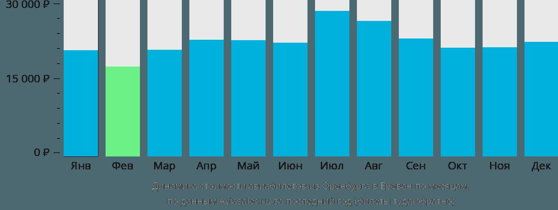 Динамика стоимости авиабилетов из Оренбурга в Ереван по месяцам