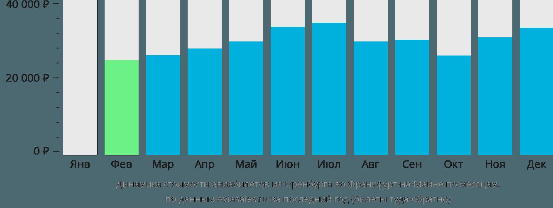 Динамика стоимости авиабилетов из Оренбурга во Франкфурт-на-Майне по месяцам