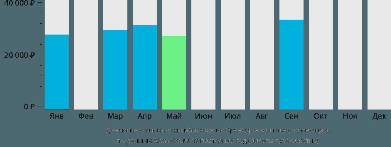 Динамика стоимости авиабилетов из Оренбурга в Бишкек по месяцам