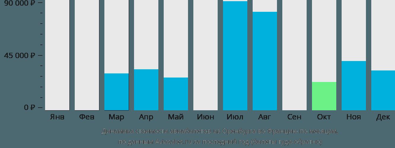Динамика стоимости авиабилетов из Оренбурга во Францию по месяцам