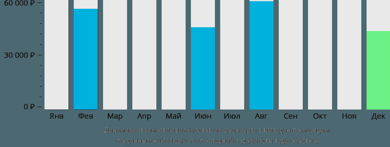 Динамика стоимости авиабилетов из Оренбурга в Магадан по месяцам