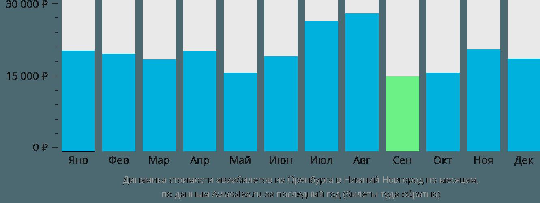 Динамика стоимости авиабилетов из Оренбурга в Нижний Новгород по месяцам