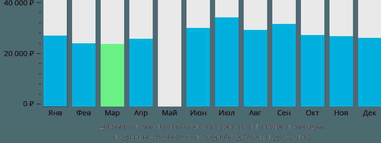 Динамика стоимости авиабилетов из Оренбурга в Ганновер по месяцам
