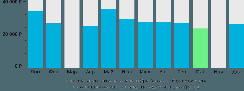 Динамика стоимости авиабилетов из Оренбурга в Гамбург по месяцам