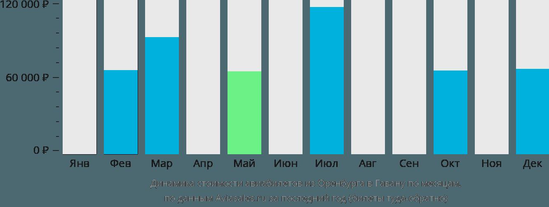 Динамика стоимости авиабилетов из Оренбурга в Гавану по месяцам