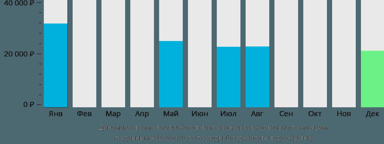 Динамика стоимости авиабилетов из Оренбурга в Хельсинки по месяцам