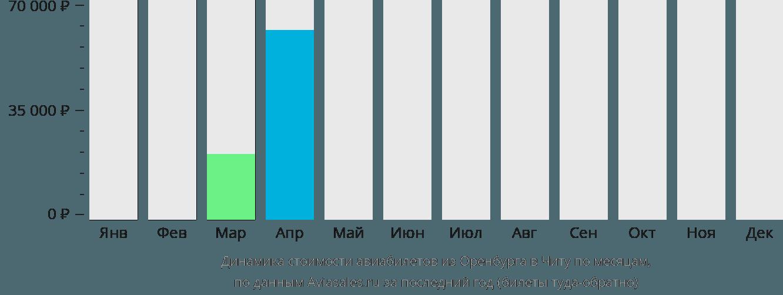 Динамика стоимости авиабилетов из Оренбурга в Читу по месяцам