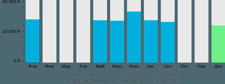 Динамика стоимости авиабилетов из Оренбурга в Киев по месяцам