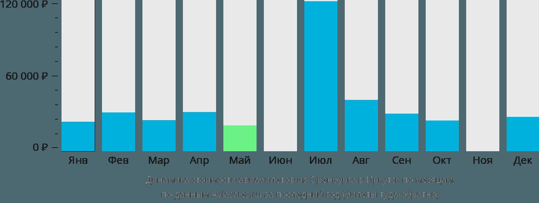 Динамика стоимости авиабилетов из Оренбурга в Иркутск по месяцам