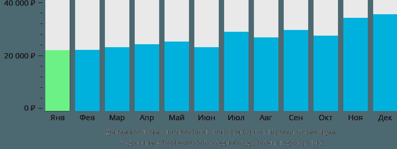 Динамика стоимости авиабилетов из Оренбурга в Израиль по месяцам