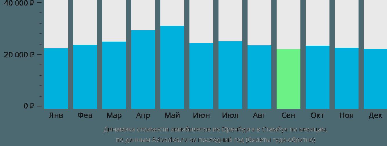 Динамика стоимости авиабилетов из Оренбурга в Стамбул по месяцам