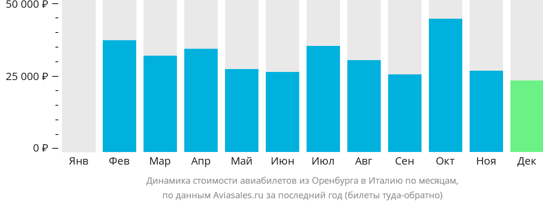 Динамика стоимости авиабилетов из Оренбурга в Италию по месяцам