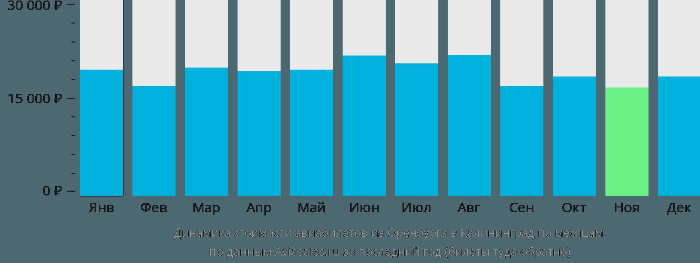 Динамика стоимости авиабилетов из Оренбурга в Калининград по месяцам