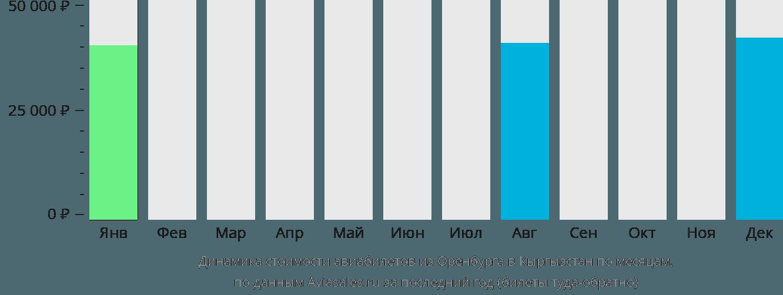 Динамика стоимости авиабилетов из Оренбурга в Кыргызстан по месяцам