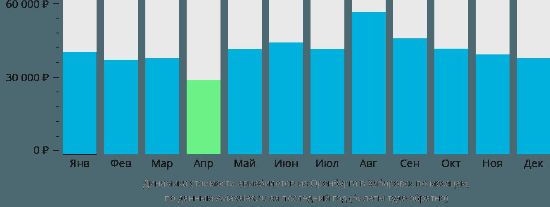 Динамика стоимости авиабилетов из Оренбурга в Хабаровск по месяцам