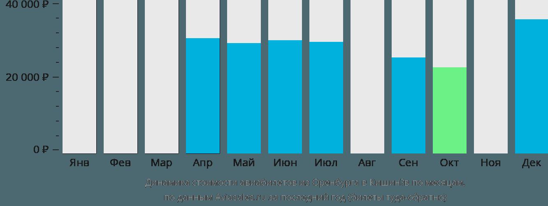 Динамика стоимости авиабилетов из Оренбурга в Кишинёв по месяцам