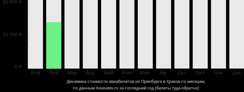 Динамика стоимости авиабилетов из Оренбурга в Краков по месяцам